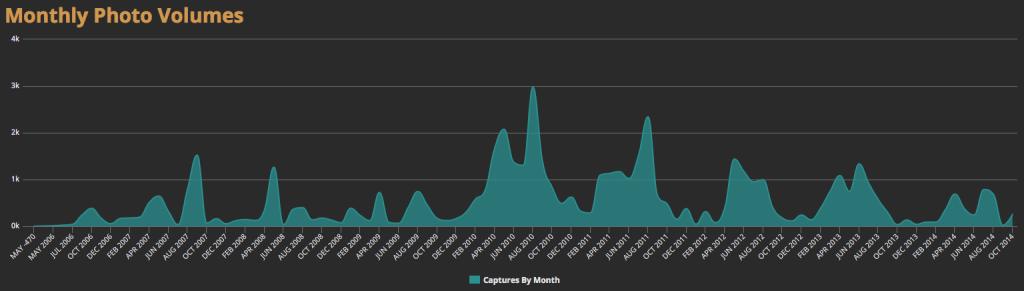 Fotostatistik aus Lightroom Dashboard über die letzten 10 Jahre - Anzahl der Fotos pro Monat