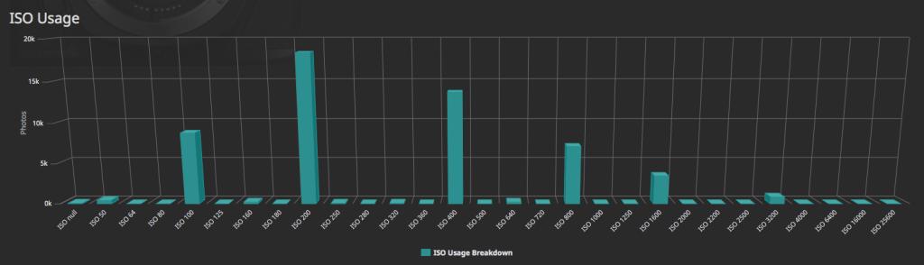 Fotostatistik aus Lightroom Dashboard über die letzten 10 Jahre - Welche ISO-Stufen nutze ich
