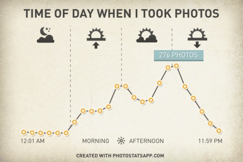 Auswertung der Bilder auf meinem iPhone - Wann nehme ich die meisten Fotos auf?