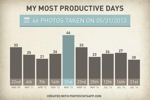 Auswertung der Bilder auf meinem iPhone - An welchen Tagen war besonders viel los?