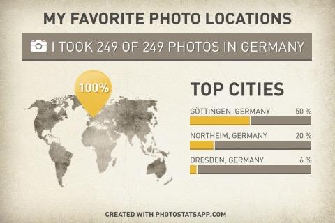 Auswertung der Bilder auf meinem iPhone - Wo nehme ich die meisten Fotos auf?