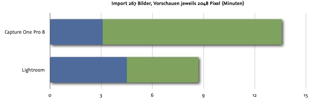 Import und Vorschauen berechnen mit 2048 Pixeln - Capture One Pro 8 vs. Lightroom 6