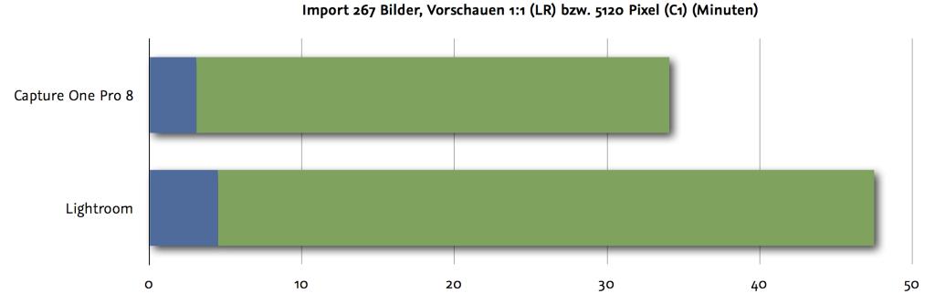 """Import und Vorschauen berechnen Capture One Pro 8 mit 5120 Pixeln vs. Lightroom 6 """"1:1"""""""